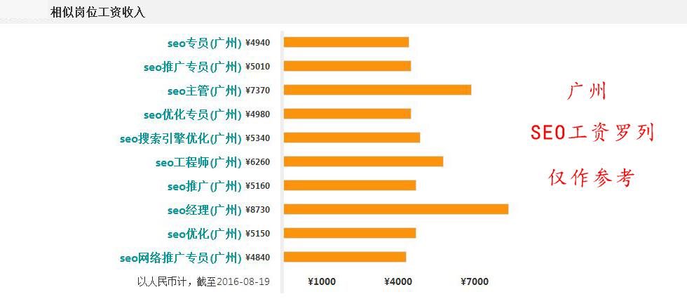 广州各个职业的seo工资展示
